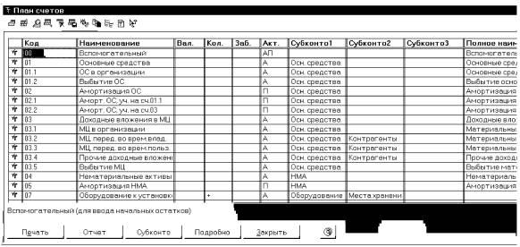 Субсчета 01 счета бухгалтерского учета