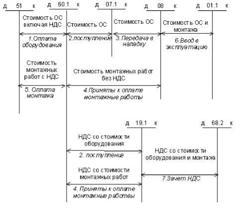 Рис. 13-1.  Схема бухгалтерских проводок по поступлению оборудования, требующего монтажа и наладки.