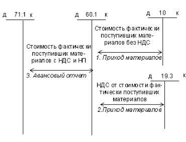 Классификация и виды документов в делопроизводстве