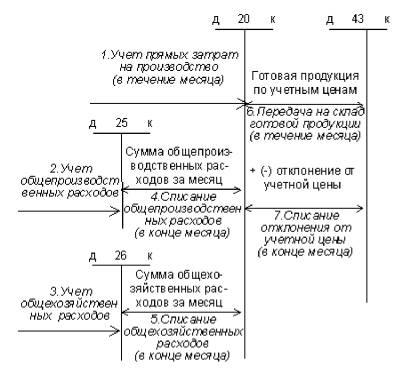 Схема бухгалтерских проводок
