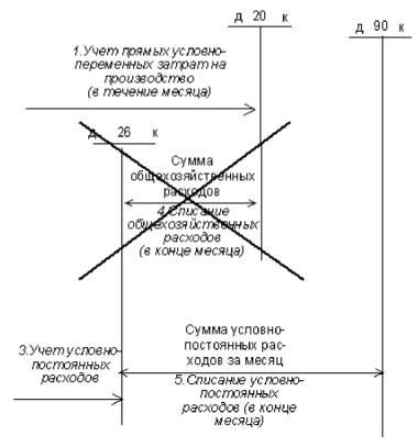 Схема отражения операций на
