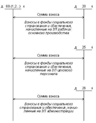 Схема операций по учету