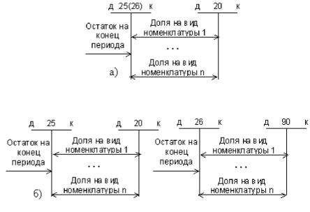 Схема операций по закрытию